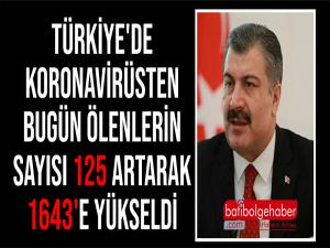 Türkiye'de koronavirüsten bugün ölenlerin sayısı 125 artarak 1643'e yükseldi.